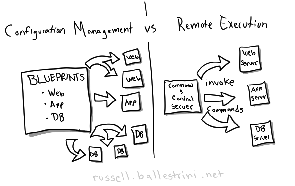 config-mangement-vs-remote-execution